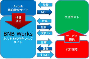 bnbworks